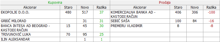 Telefonkabl , Beograd - TLKB Wjazxi