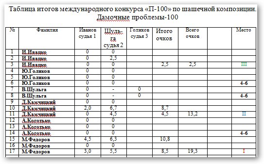 Конкурс посвященный 100- летнему юбилею Н.Н. Пустынникова. Zv26hc