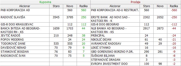 Dunav osiguranje a.d. Beograd  - DNOS - Page 14 15qz2qc