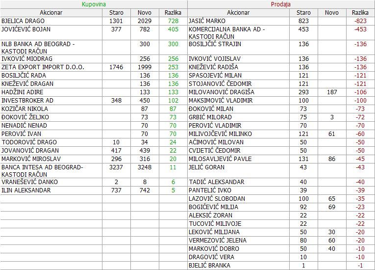 Impol Seval a.d. Sevojno - IMPL - Page 3 2mrb9fb