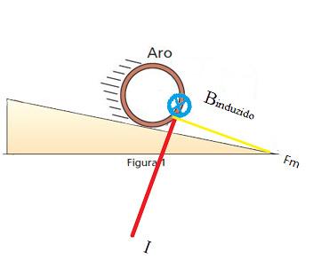 Indução eletromagnética em plano inclinado 2n15215