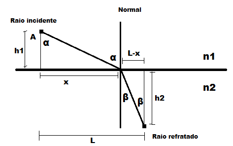 Demonstração da Lei de Snell-Descartes 2nk864y