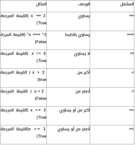 دورة احتراف الجافا سكريبت Javascript 2yv41s5