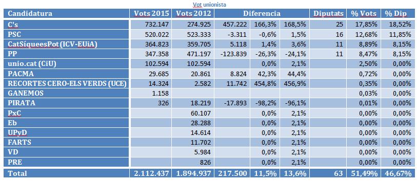 Resultado de las elecciones catalanas de 27 de septiembre de 2015 - Página 2 33djptu