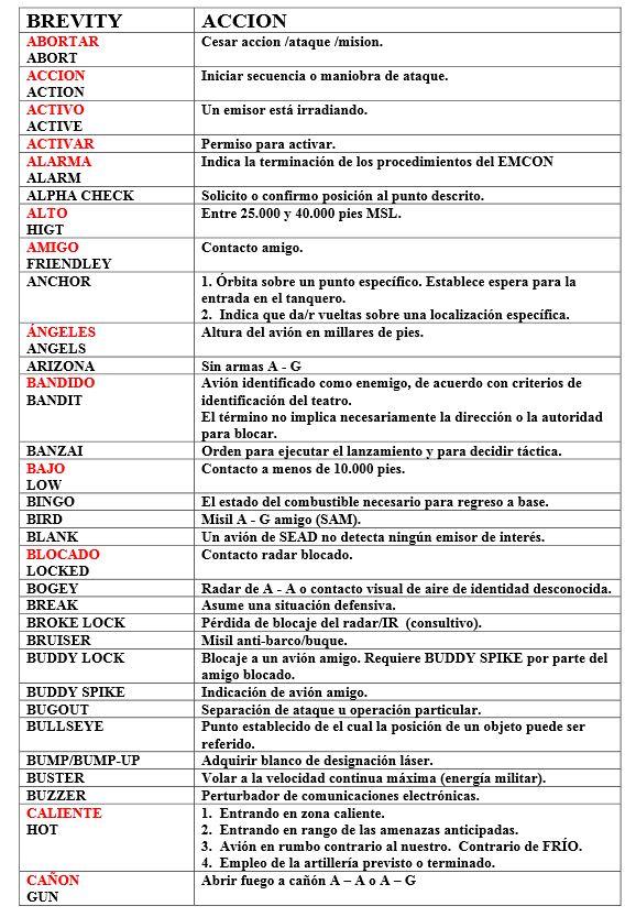 Codigos breves en Ingles y Español 9abcy0