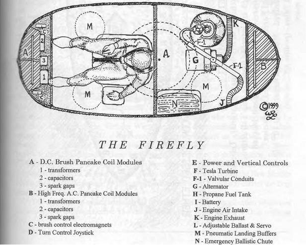 Pentagon Aliens / William R. Lyne  238h9u