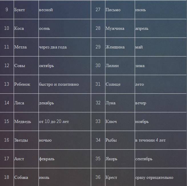 Временные значения карт Ленорман в Большом раскладе 23laxcj