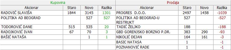 Dunav osiguranje a.d. Beograd  - DNOS - Page 13 289vuv