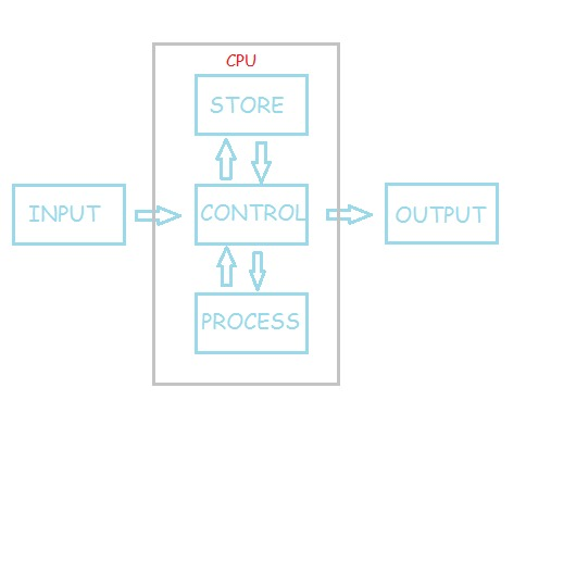 Những khái niệm cơ bản về máy tính (Cập nhật tới phần 5) 29gfqcx