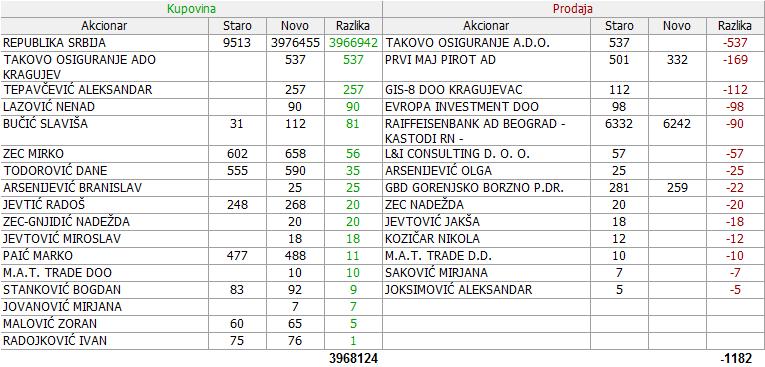 Dunav osiguranje a.d. Beograd  - DNOS - Page 14 2hx0rqx