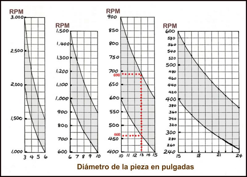 Consulta motor eléctrico y RPM para usar con un torno para madera Dcy2l2