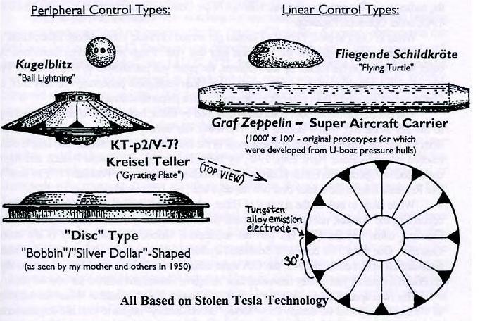 Pentagon Aliens / William R. Lyne  Mmtz4p