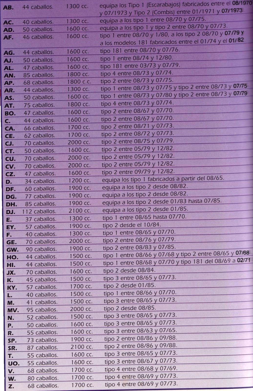 Lista de códigos de motores 1hjxu
