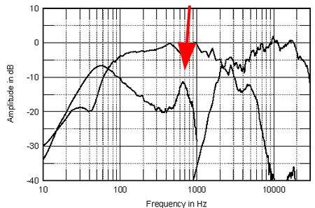 bass reflex e a acustica 23wt9n7