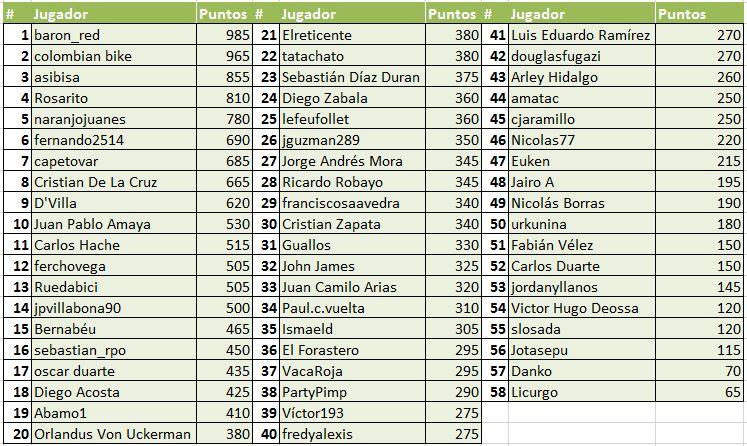Polla Vuelta a España.  Válida 27/36 la Polla Anual Prodalca - Página 6 2enpx0k