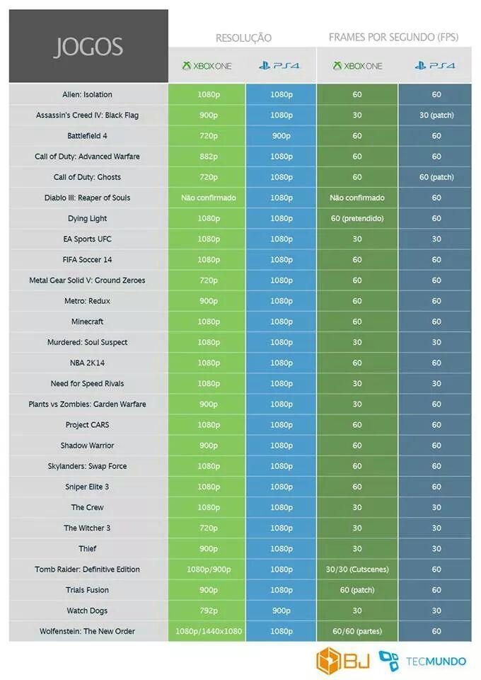 Lista com resolução de jogos PS4 e Xbox One 2j4t015