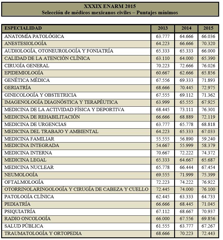 Puntajes mínimos ENARM 2015 (estadística) - Página 5 2j61ev4