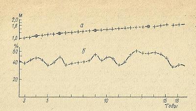 Nivelele Critice din Procesele de Dezvoltare ale Sistemelor Biologice (A. V. Jirmunskiǐ, V. I. Kuzǐmin) 2zz6fsp