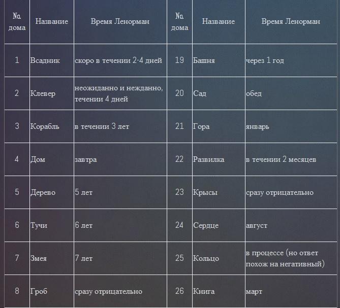 Временные значения карт Ленорман в Большом раскладе 5kq261