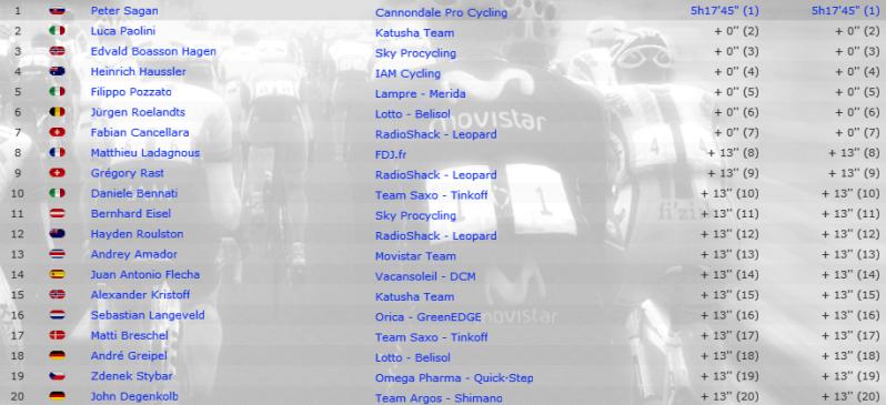Stages ricardo123 - MSR 2014 (update) + 2 more Egnymg