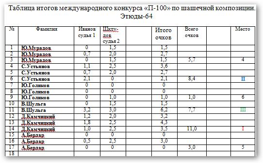 Конкурс посвященный 100- летнему юбилею Н.Н. Пустынникова. Fp5gds