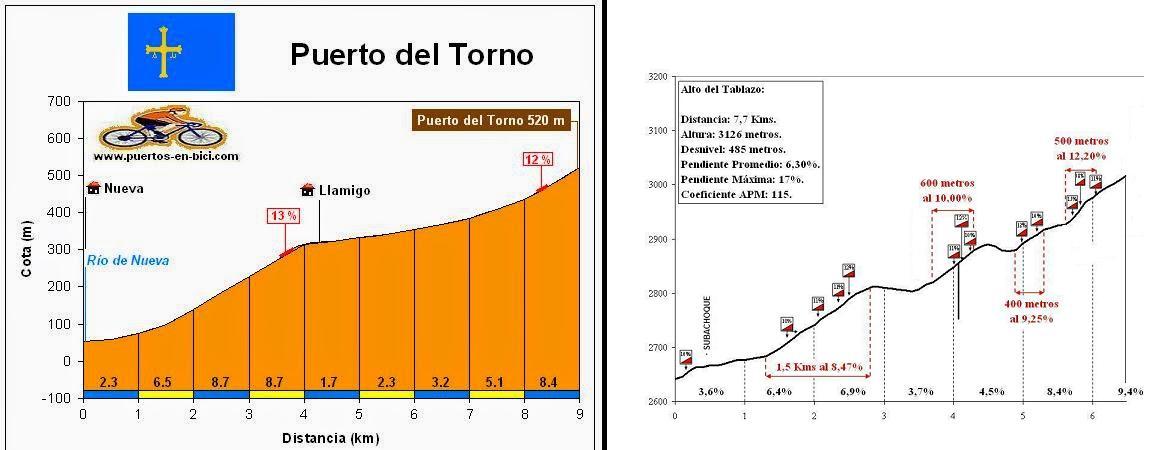 Comparativa: altos Vuelta a España vs. altos colombianos Jzed6v