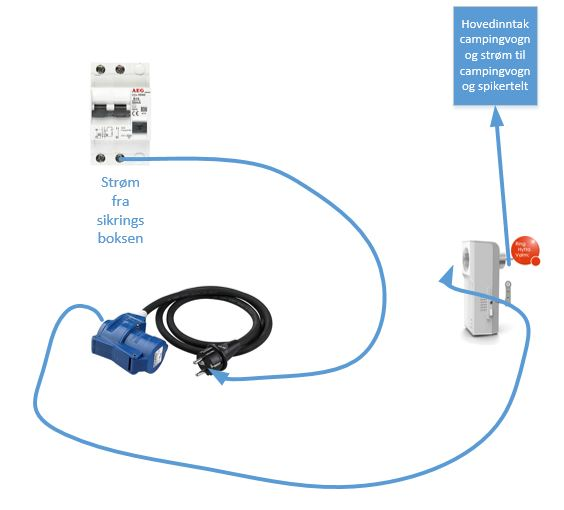 Prinsipp: Sikring - Hyttavarm - Inntak vogn og spikertelt Ngc5sm