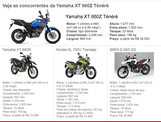 XT  660z  Ténéré- Yamaha 15h0gon