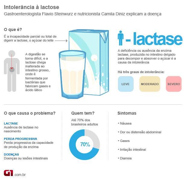 Intolerância a lactose 1zvq4na