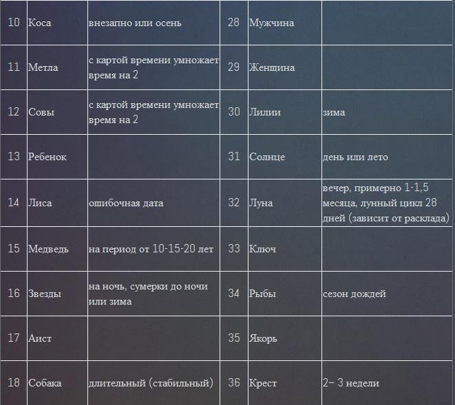 Временные значения карт Ленорман в Большом раскладе 24ozyc6