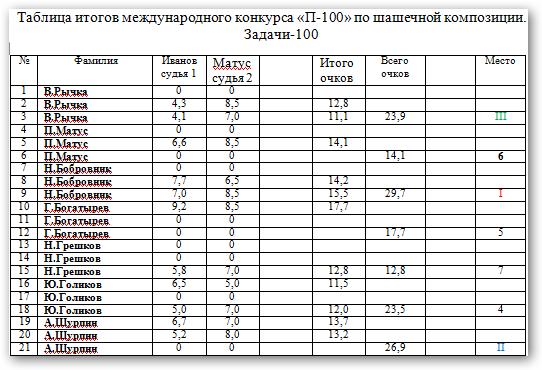 Конкурс посвященный 100- летнему юбилею Н.Н. Пустынникова. 2mo12dl
