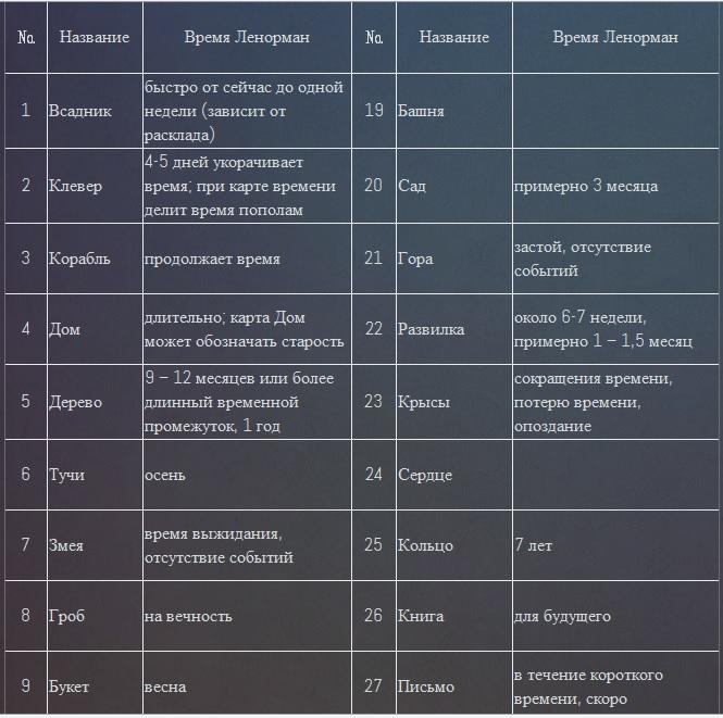 Временные значения карт Ленорман в Большом раскладе 2n9jkhj