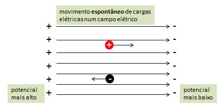 movimento da partícula 2nb7qki