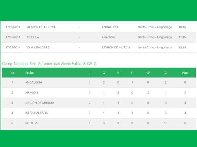 XXIII campeonato nacional de selecciones autonomicas sub 12 / fútbol 8 2qc2quh