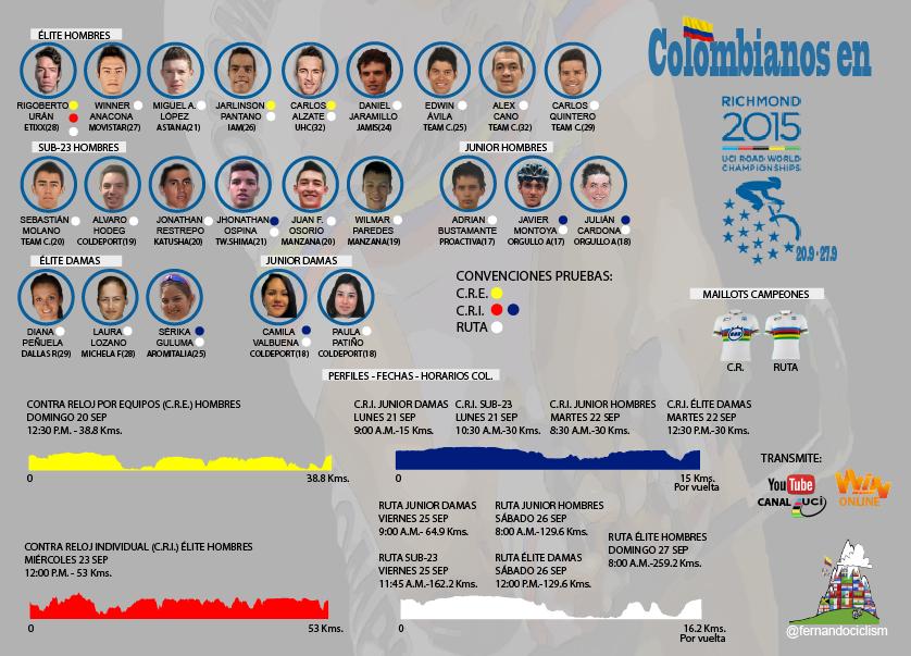 Campeonato Mundial UCI Richmond 2015 - Página 3 5xim2e