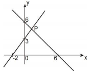 (UFPB)Determine as coordenadas do ponto P... Fy1lp0