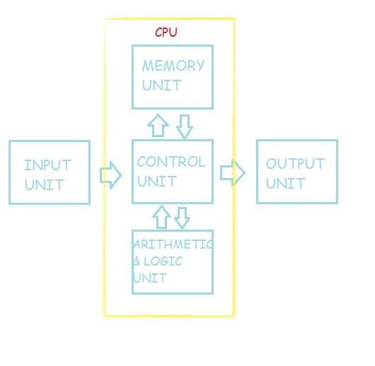 Những khái niệm cơ bản về máy tính (Cập nhật tới phần 5) I5cg3k