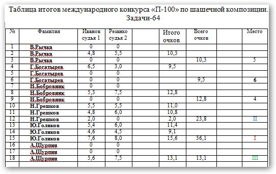 Конкурс посвященный 100- летнему юбилею Н.Н. Пустынникова. Ic7kpk