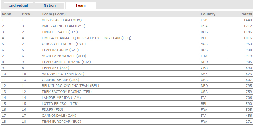 Ranking UCI World Tour 2014 Jqnoxu