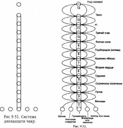 Египетская тринадцати чакровая система S3eff9