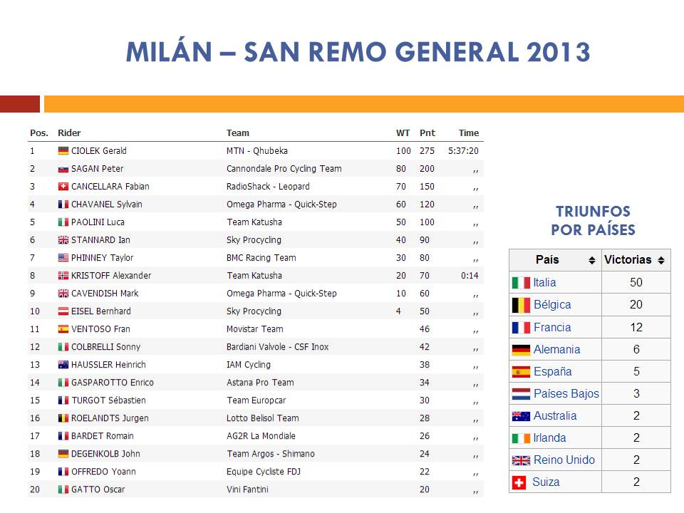 Clásica Milán - San Remo 2014 T0t1xt