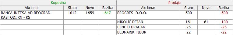 Dunav osiguranje a.d. Beograd  - DNOS - Page 14 25zkro2