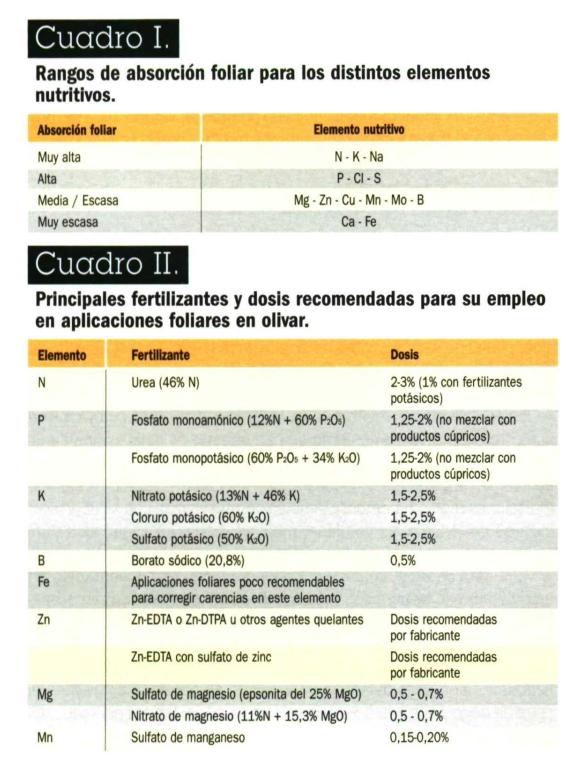 Fertilizantes y dosis recomendadas en las aplicaciones foliares en olivar 29p8aiq