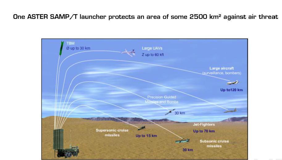 باريس تعرض على أنقرة نشر منظومة الدفاع الجوي SAMP-T  في تركيا 30ua0q8