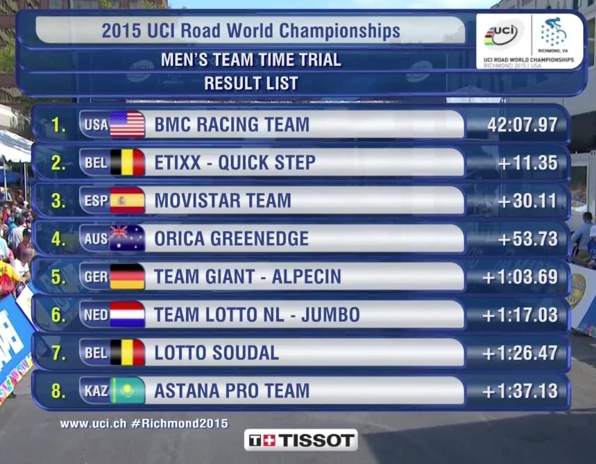 Campeonato Mundial UCI Richmond 2015 - Página 3 Jr7ifl