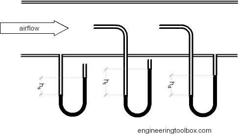 Equação de Bernoulli, tubo de venturi e pitot 2hqgfna