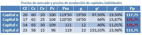 Circulación de mercancías. Valor objetivo de la mercancía y función subjetiva de utilidad marginal 5a3nnr