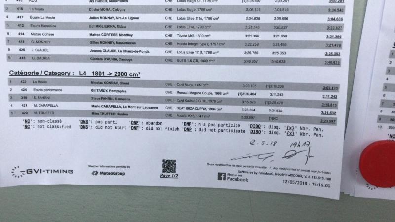 Saison 2018 des slaloms et course de côte de Niko1242 Mbu0si