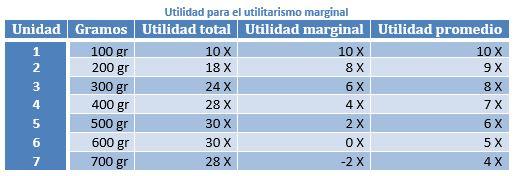 Circulación de mercancías. Valor objetivo de la mercancía y función subjetiva de utilidad marginal 1h9i0l