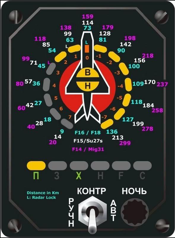 Para entender las distancias en el SPO-15 Beryoska ruso 20782nt
